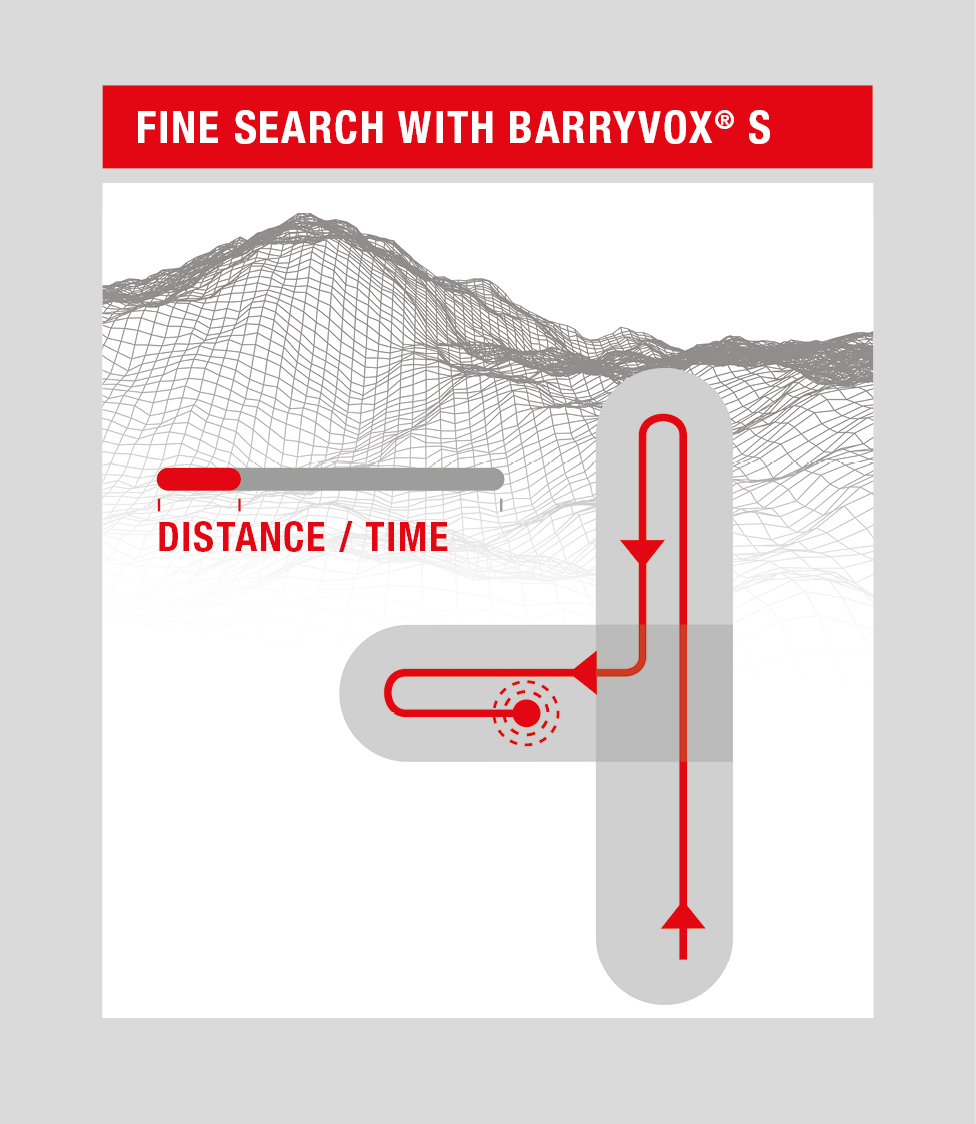 Für den Wettlauf gegen die Zeit – Mammut Barryvox S